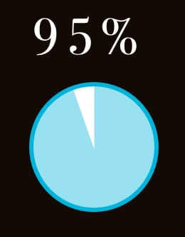 Our home staging result statistics | 95% of the properties we stage sell within 3 weeks | StagingWorks